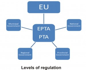 Levels of regulation